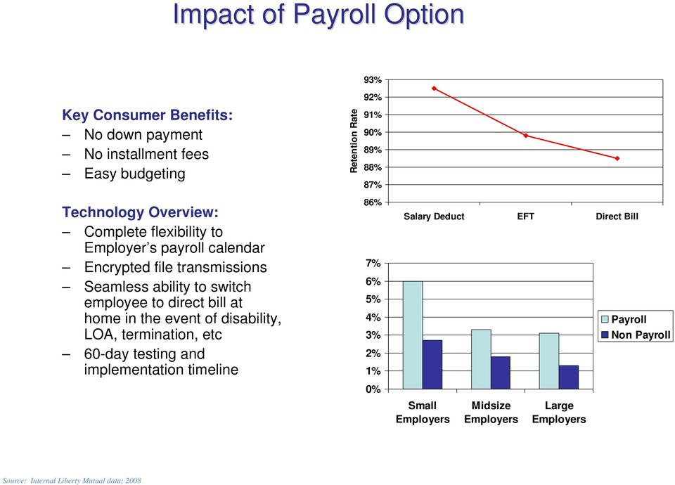 the event of disability, LOA, termination, etc 60-day testing and implementation timeline 86% 7% 6% 5% 4% 3% 2% 1% Salary Deduct EFT Direct Bill Payroll