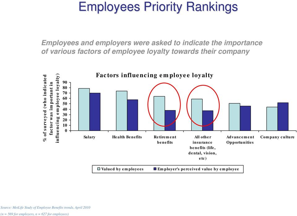 loyalty) 90 80 70 60 50 40 30 20 10 0 Factors influencing employee loyalty Salary He alth Be ne fits Re tire m e nt be ne fits All oth e r insurance be ne fits (life, dental, vision, etc) Advancement