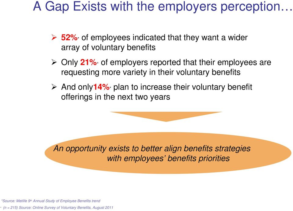 exists to better align benefits strategies with employees benefits priorities *Source: Metlife 9*Source: th Annual Metlife Study 9of th Annual Employee Study Benefits