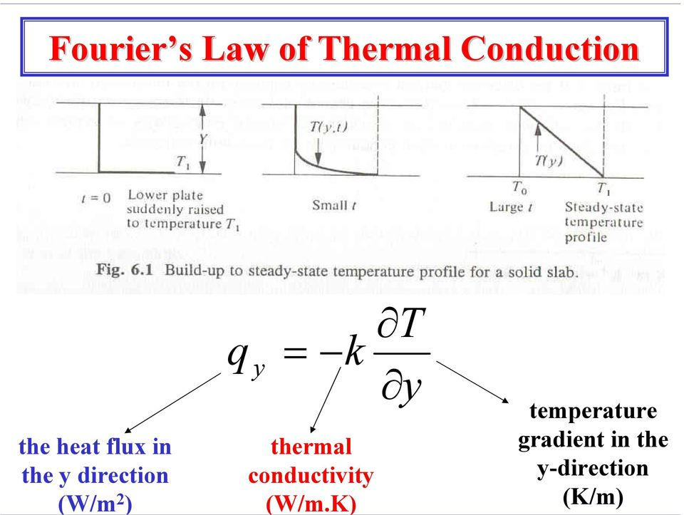 = k thermal conductivity (W/m.