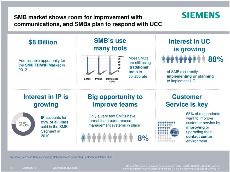 is growing Big opportunity to improve teams Customer Service is key 25% IP accounts for 25% of all lines sold in the SMB Segment in 2010 Only a very few SMBs have formal team performance management