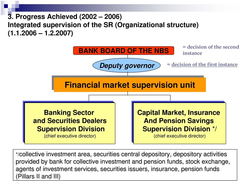 first instance Financial market supervision unit Financial market supervision unit Banking Sector and Securities Dealers Supervision Division (chief executive director) Capital