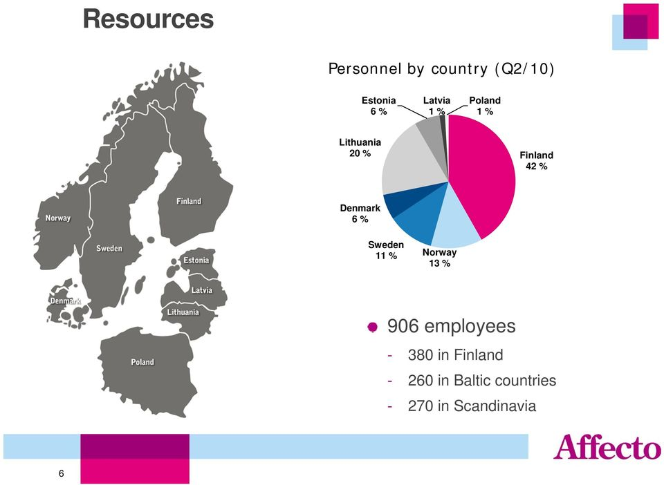 Denmark 6 % Sweden 11 % Norway 13 % 906 employees -