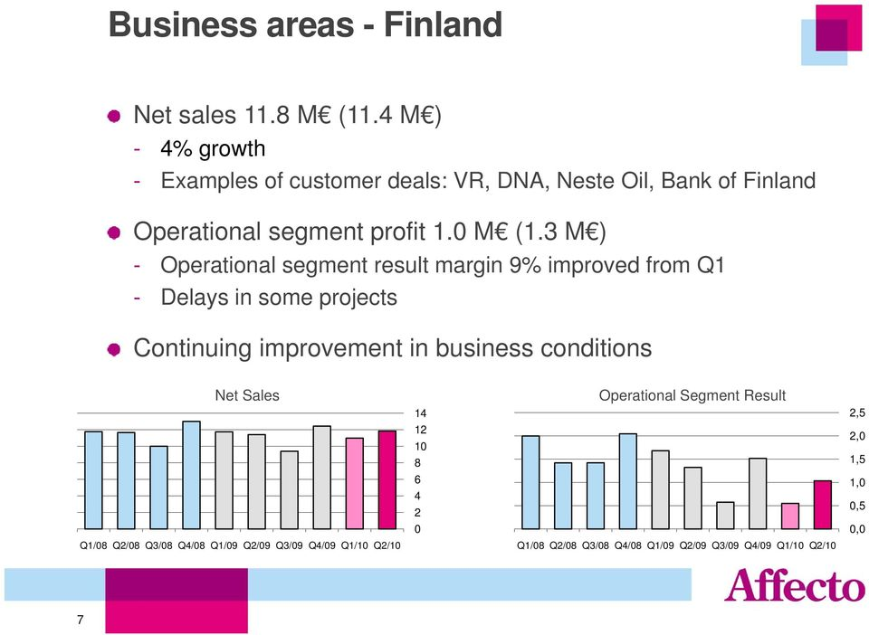 3 M ) - Operational segment result margin 9% improved from Q1 - Delays in some projects Continuing improvement in business
