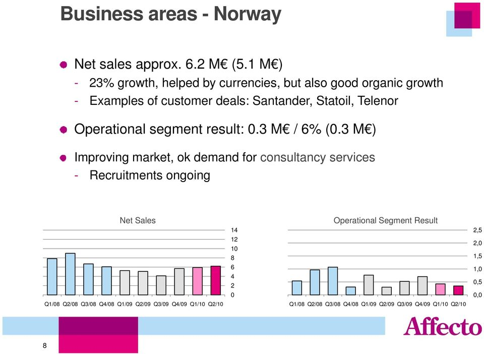 Telenor Operational segment result: 0.3 M / 6% (0.