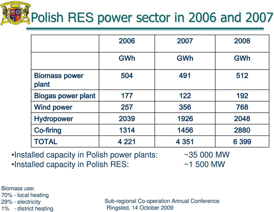 Installed capacity in Polish RES: 2007 GWh 491 122 356 1926 1456 4 351 ~35 000 MW ~1 500 MW 2008 GWh