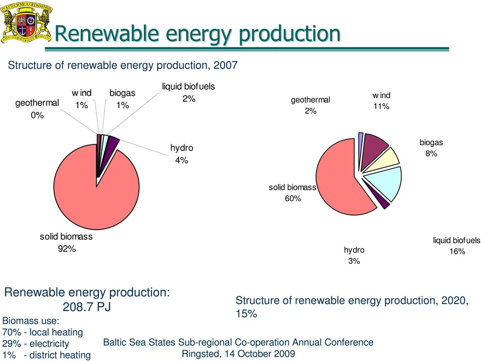 biomass 92% hydro 3% liquid biofuels 16% Renewable energy production: 208.