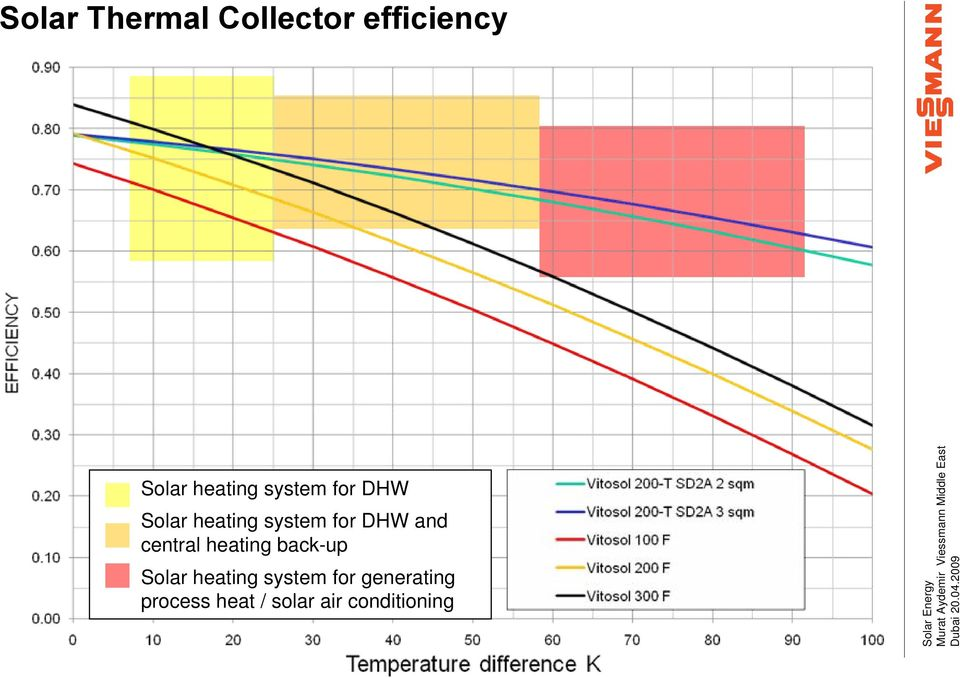 central heating back-up Solar heating system for