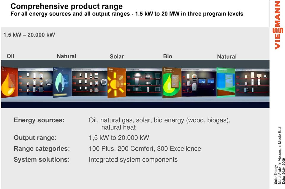 000 kw Oil Natural Gas Solar Bio Energy Natural Heat Energy sources: Output range: Range