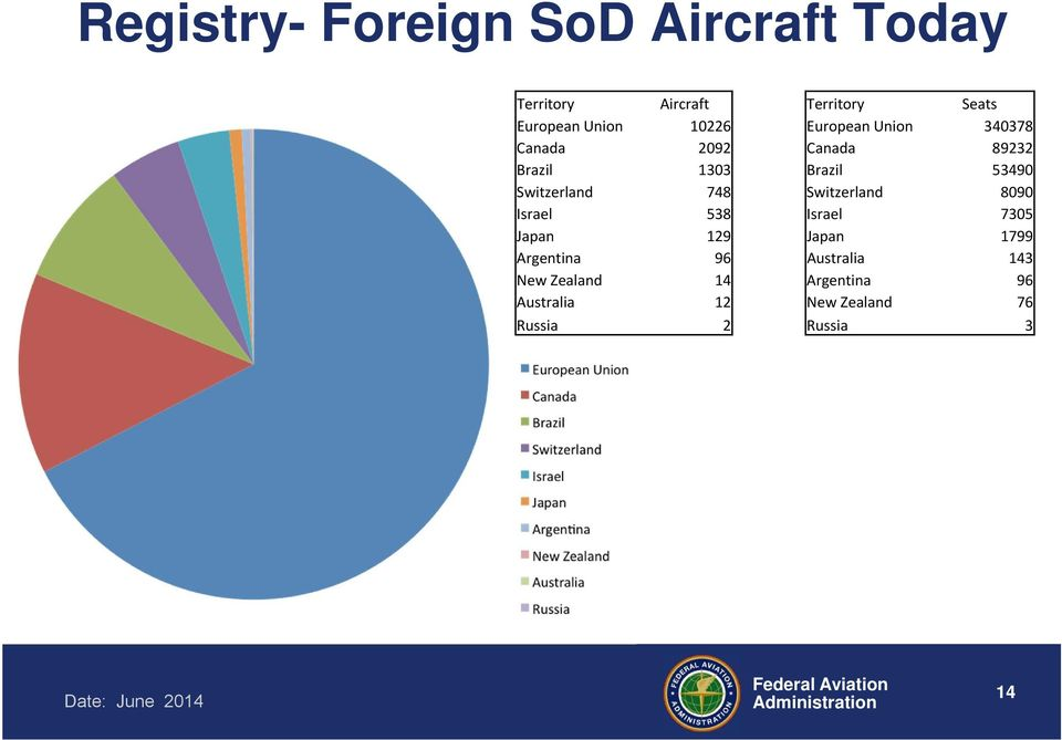 Overview Of Faa Bilateral Agreements Pdf