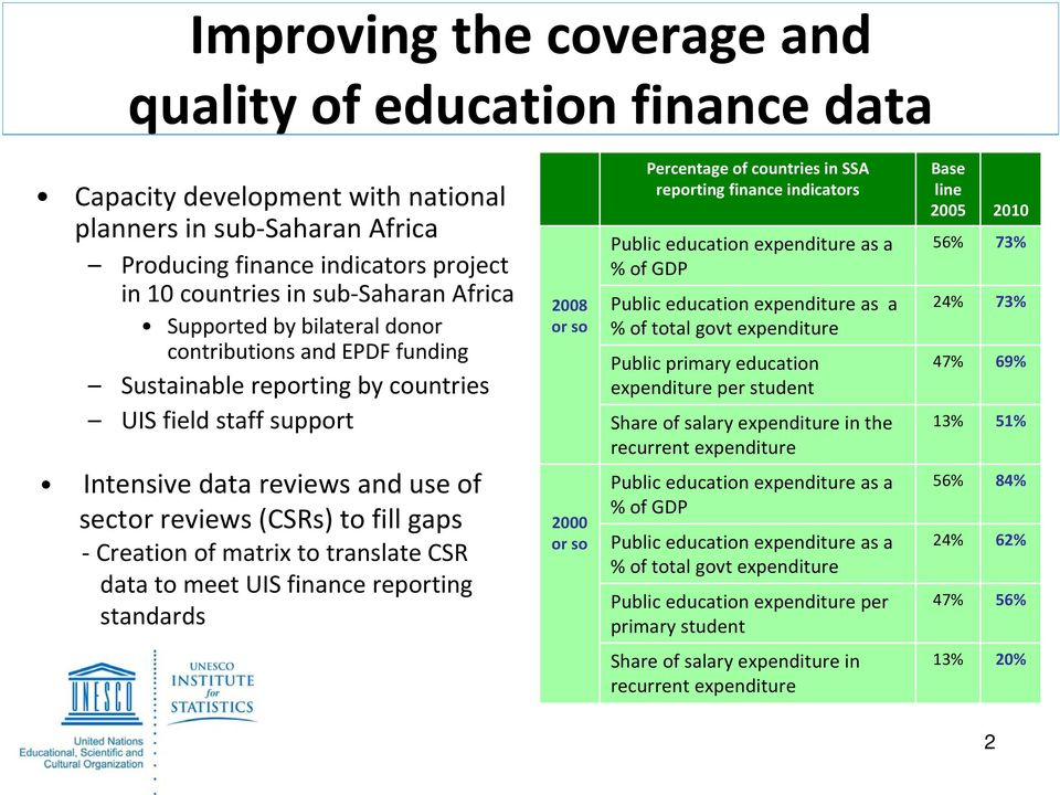 Creation of matrix to translate CSR data to meet UIS finance reporting standards 28 or so 2 or so Percentage of countries in SSA reporting finance indicators Public education expenditure as a % of