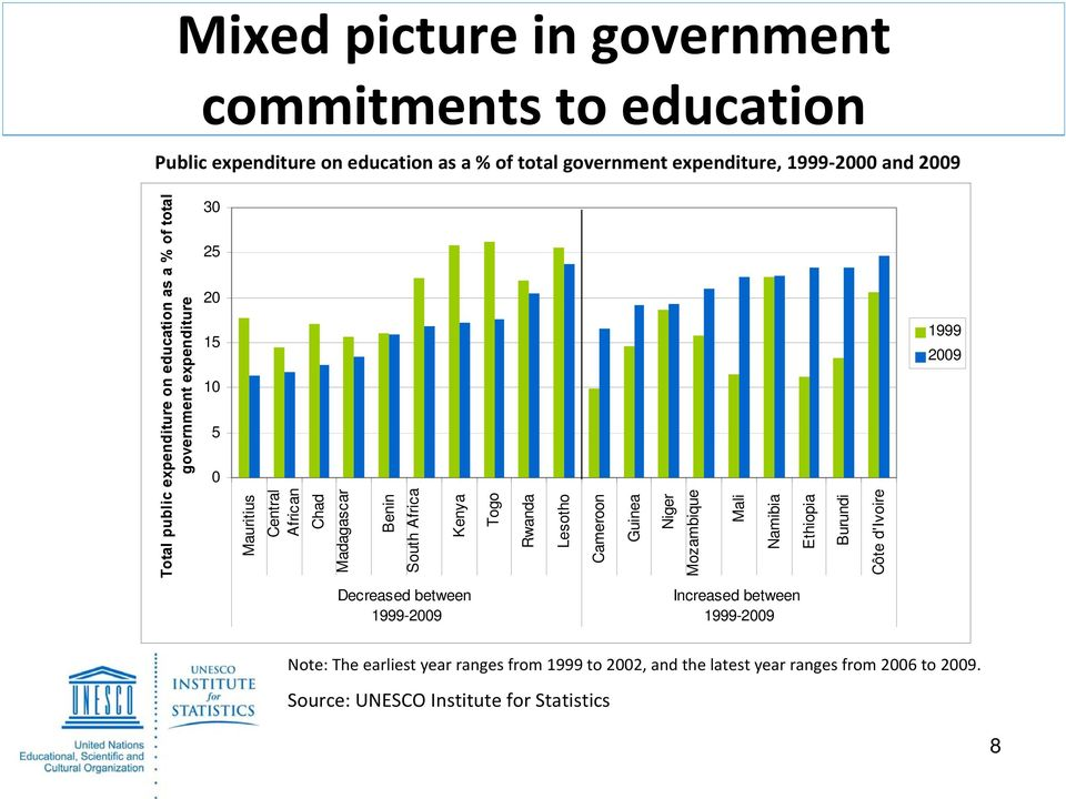 Source: UNESCO Institute for Statistics 8 Total public expenditure on education as a % of total government expenditure Mauritius Central African