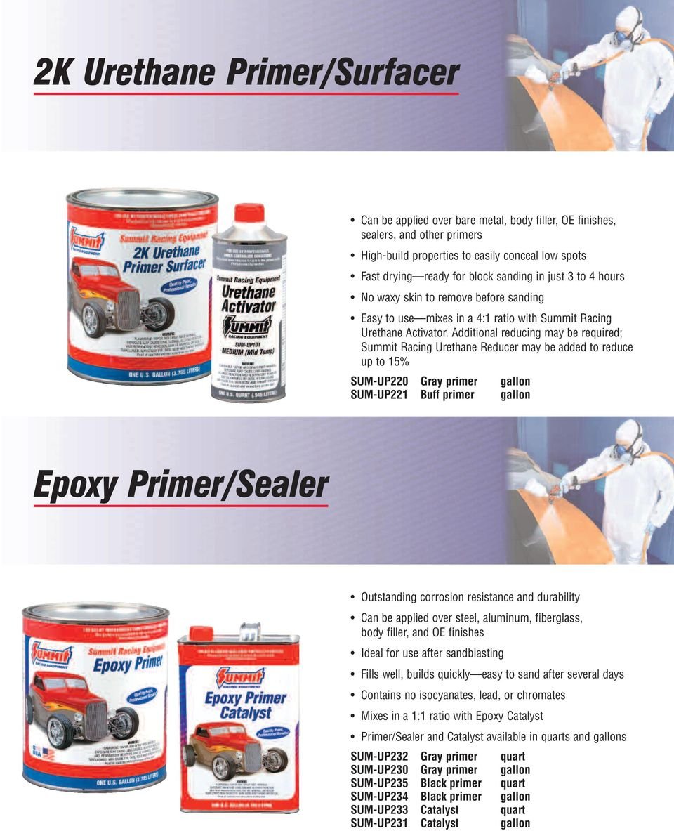 Additional reducing may be required; Summit Racing Urethane Reducer may be added to reduce up to 15% SUM-UP220 Gray primer gallon SUM-UP221 Buff primer gallon Epoxy Primer/Sealer Outstanding