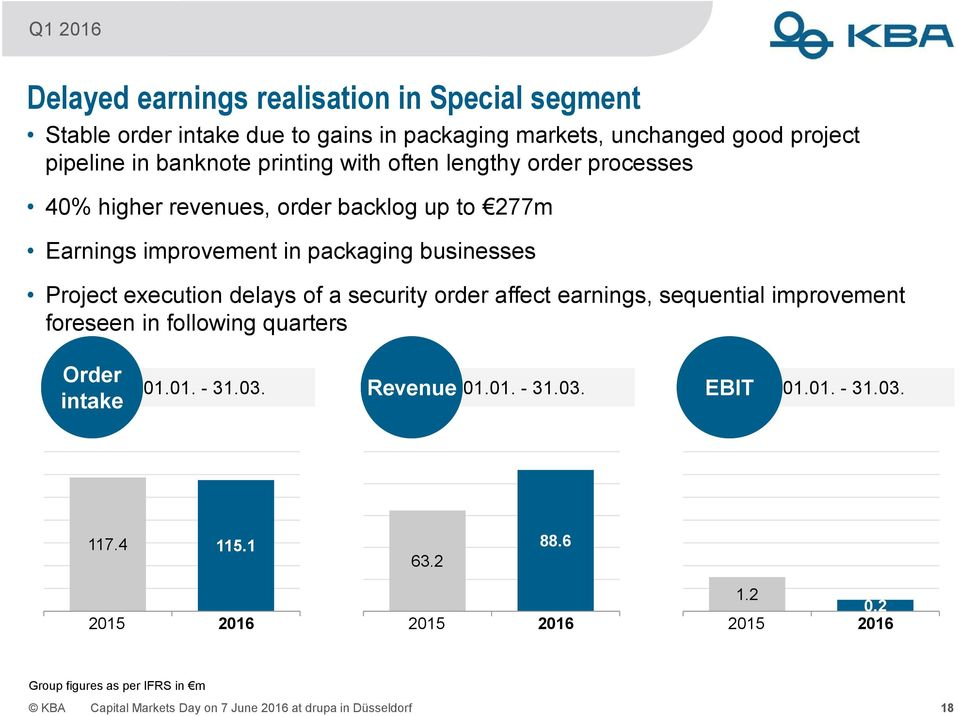 execution delays of a security order affect earnings, sequential improvement foreseen in following quarters Order intake 01.01. - 31.03. Revenue 01.01. - 31.03. EBIT 01.