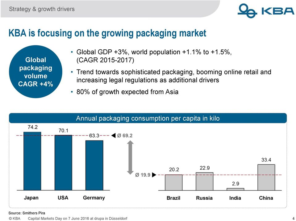 5%, (CAGR 2015-2017) Trend towards sophisticated packaging, booming online retail and increasing legal regulations as additional