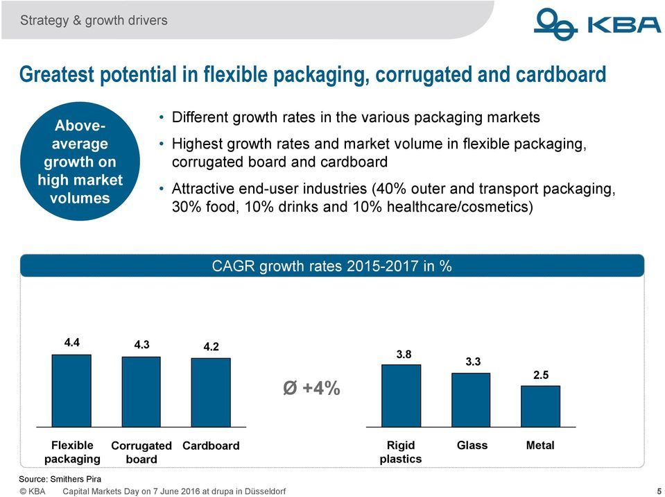 industries (40% outer and transport packaging, 30% food, 10% drinks and 10% healthcare/cosmetics) CAGR growth rates 2015-2017 in % 4.4 4.3 4.2 Ø +4% 3.8 3.