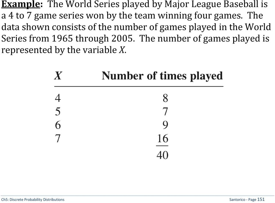 The data shown consists of the number of games played in the World Series from 1965
