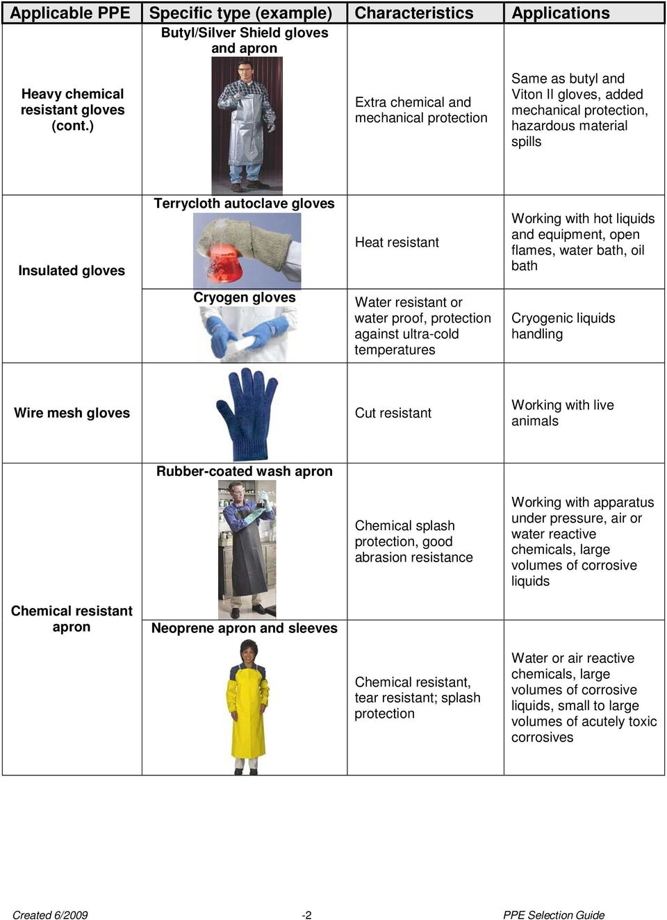 liquids and equipment, open flames, water bath, oil bath Cryogen gloves Water resistant or water proof, protection against ultra-cold temperatures Cryogenic liquids handling Wire mesh gloves Cut