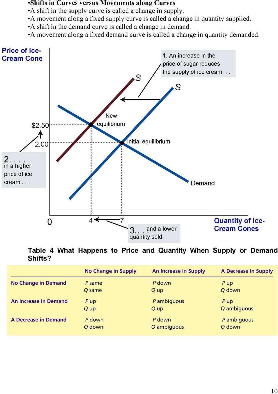 A movement along a fixed demand curve is called a change in quantity demanded. of Ice- Cream Cone S 1.