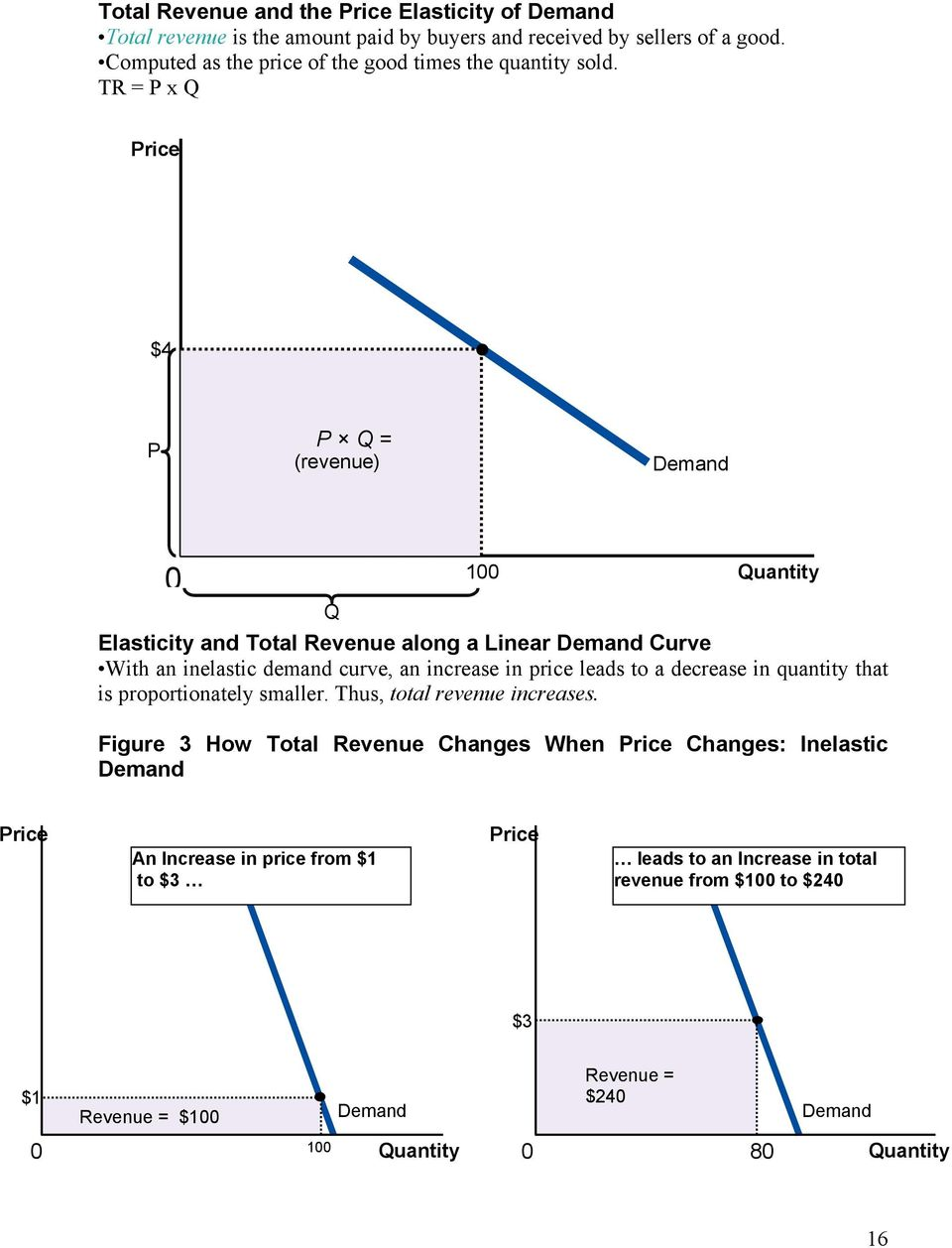 TR = P x Q $4 P P Q = (revenue) Q 1 Elasticity and Total Revenue along a Linear Curve With an inelastic demand curve, an increase in price leads to