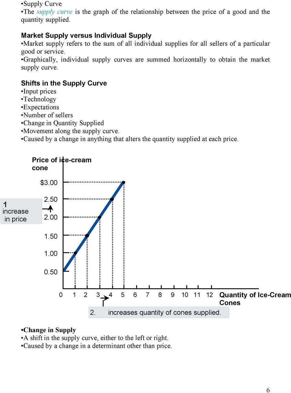 Graphically, individual supply curves are summed horizontally to obtain the market supply curve.