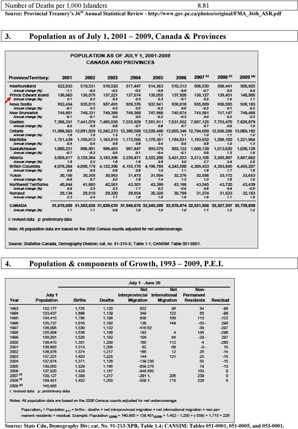 ca/photos/original/fma_36th_asr.pdf 3. Population as of July 1, 2001 2009, Canada & Provinces 4.