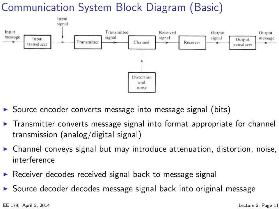 signal but may introduce attenuation, distortion, noise, interference Receiver decodes received signal back to