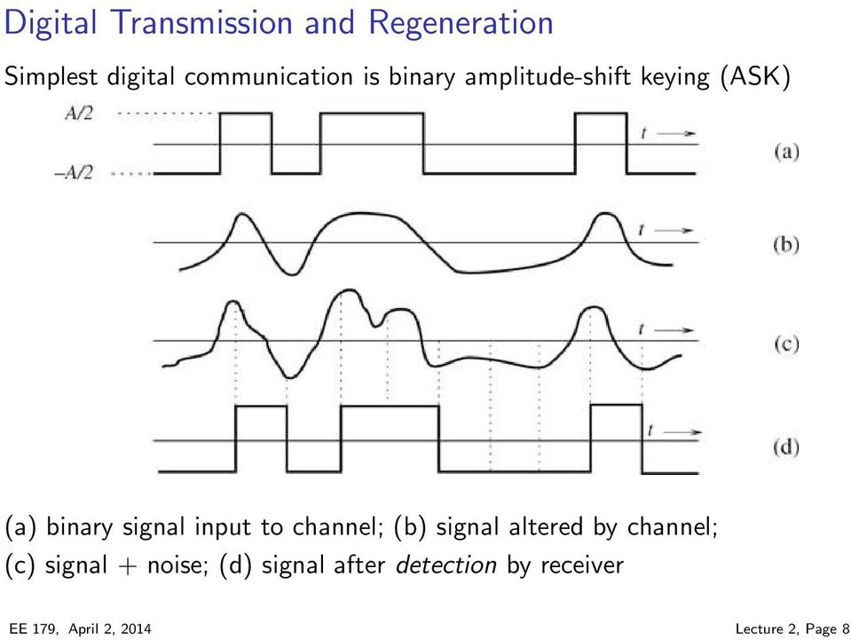 channel; (b) signal altered by channel; (c) signal + noise; (d)