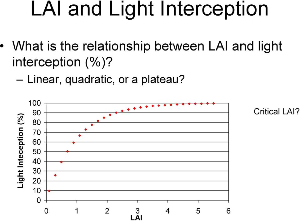 Linear, quadratic, or a plateau?