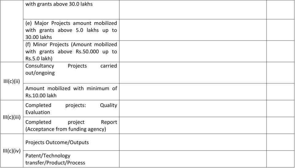 .000 up to Rs.5.0 lakh) Consultancy Projects carried out/ongoing Amount mobilized with minimum of Rs.10.
