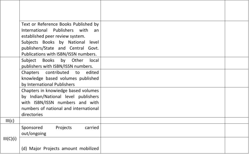 Subject Books by Other local publishers with ISBN/ISSN numbers.
