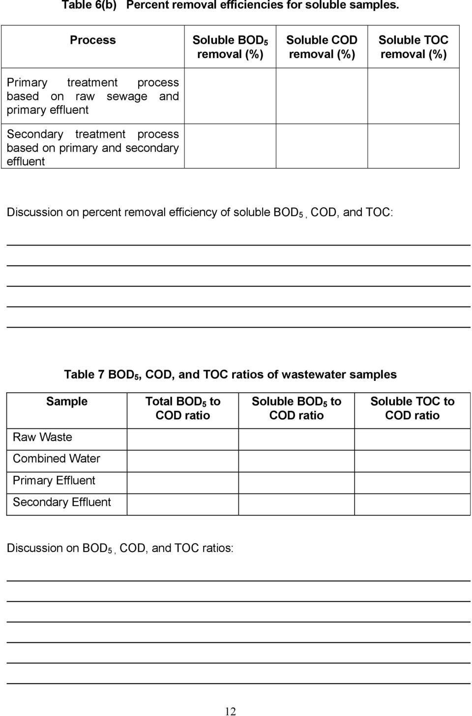 secondary effluent Soluble COD removal (%) Soluble TOC removal (%) Discussion on percent removal efficiency of soluble BOD 5, COD, and TOC: Table 7