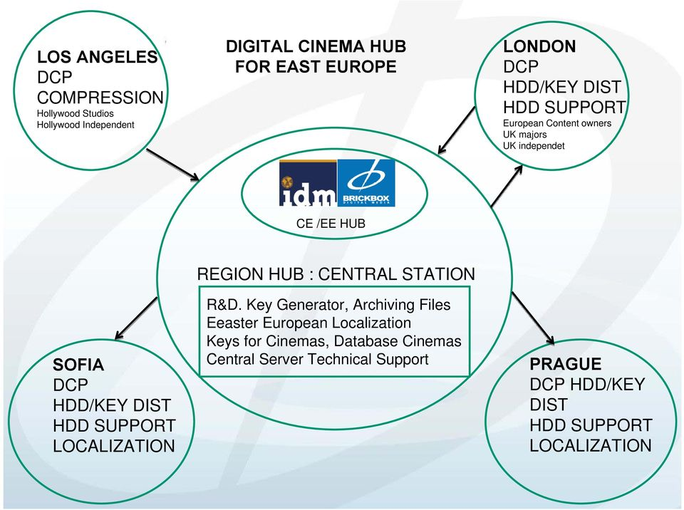 SUPPORT LOCALIZATION REGION HUB : CENTRAL STATION R&D.