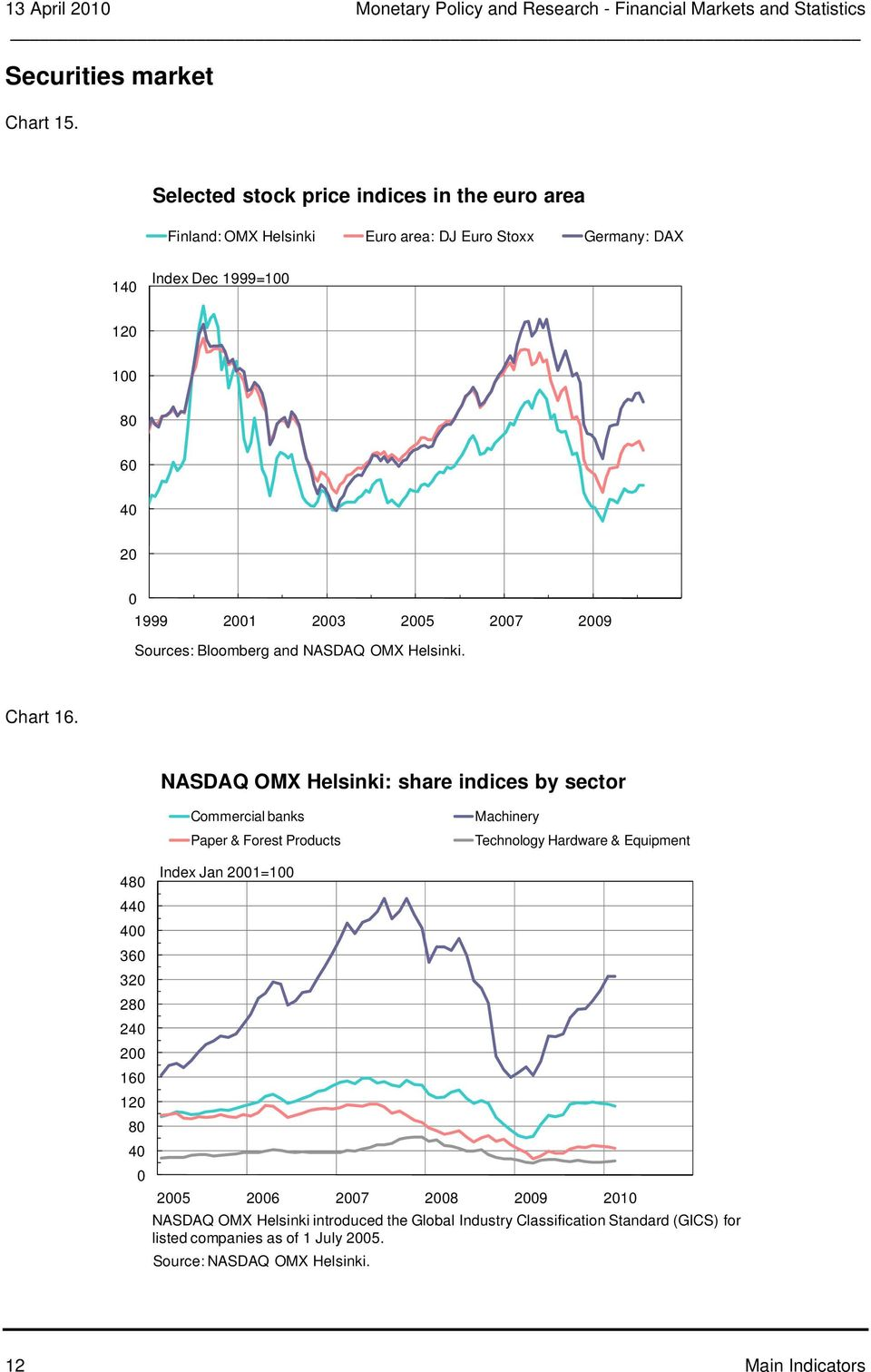 Bloomberg and NASDAQ OMX Helsinki. Chart 1.
