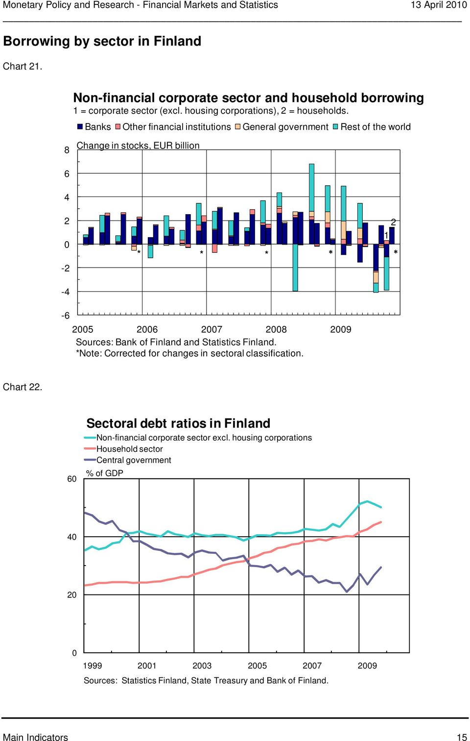 Banks Other financial institutions General government Rest of the world Change in stocks, EUR billion - - * * 1 * * * - 5 7 9 Sources: Bank of Finland and Statistics Finland.