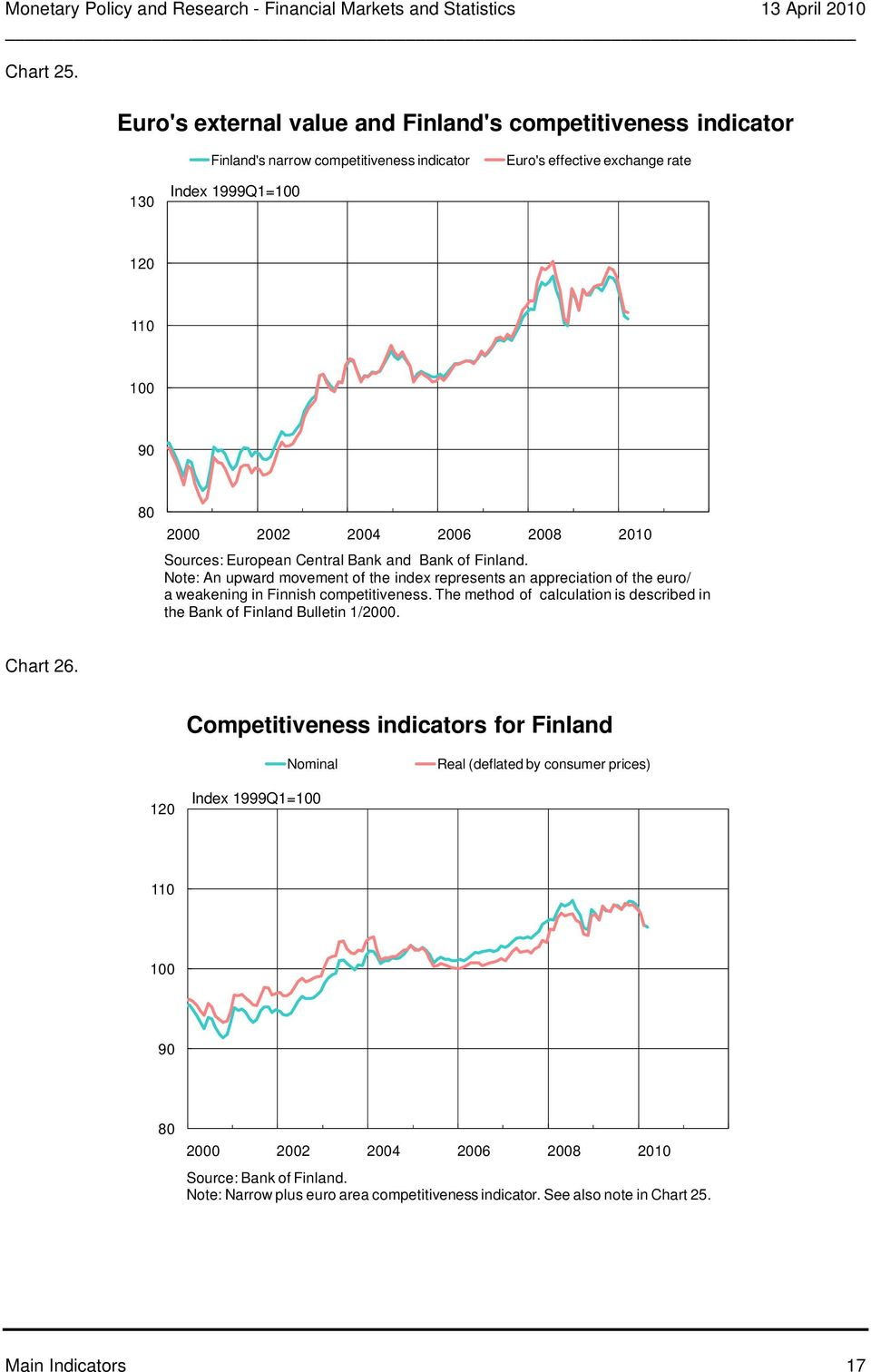 Central Bank and Bank of Finland. Note: An upward movement of the index represents an appreciation of the euro/ a weakening in Finnish competitiveness.