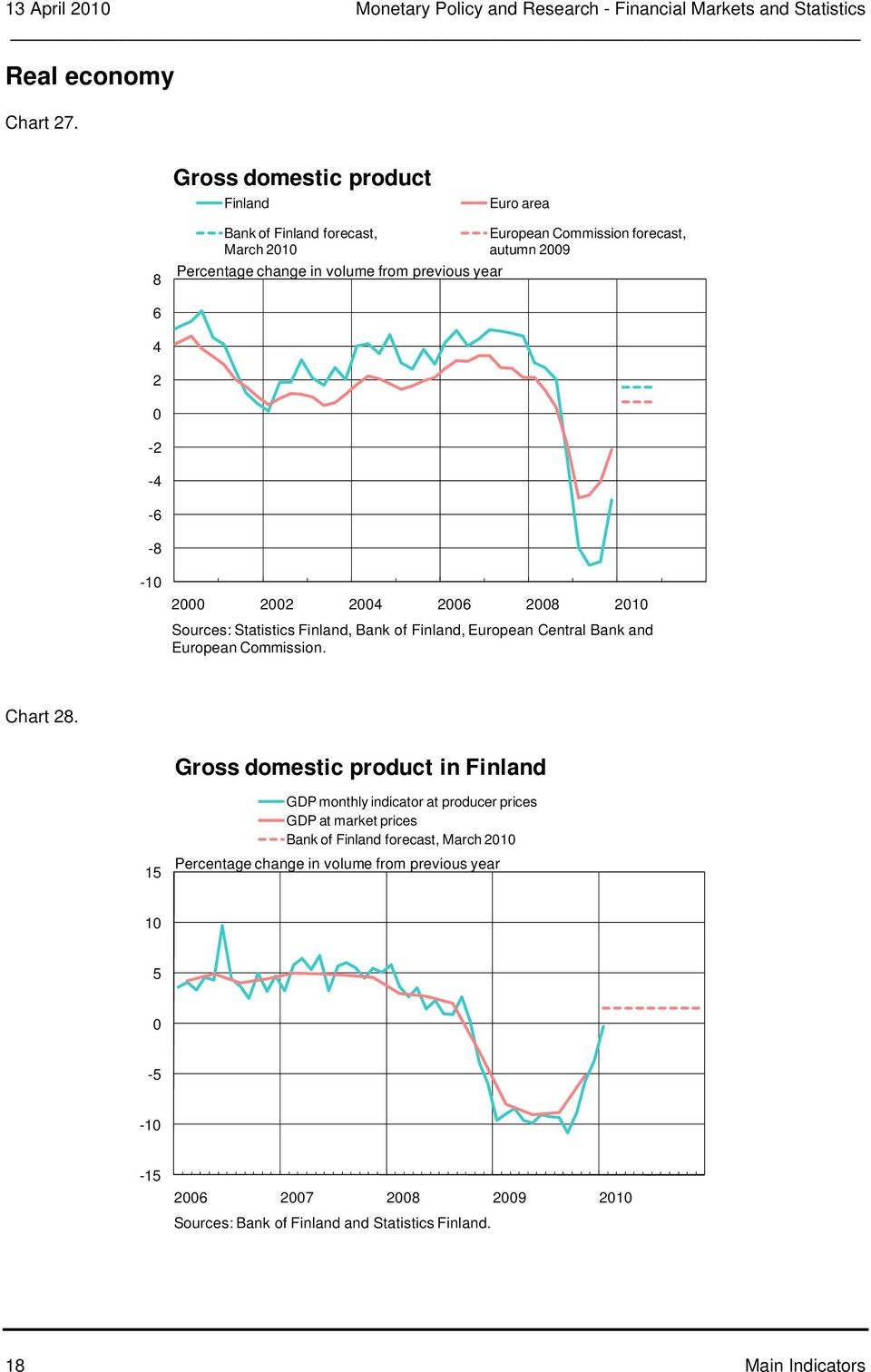 9 - - - - -1 1 Sources: Statistics Finland, Bank of Finland, European Central Bank and European Commission. Chart.