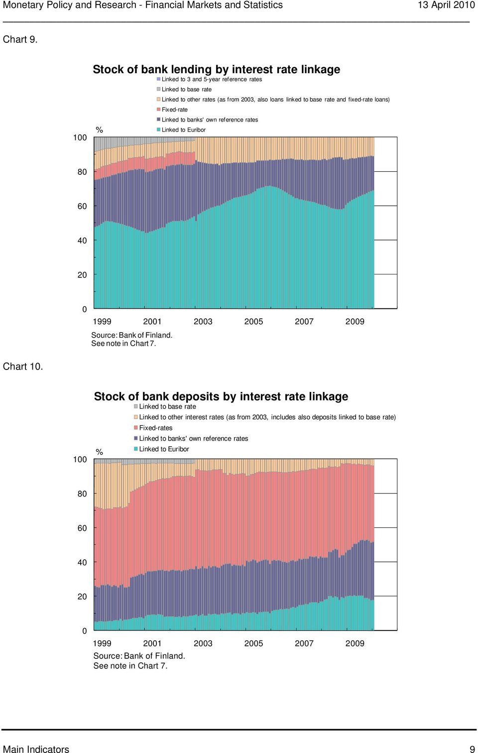 fixed-rate loans) Fixed-rate Linked to banks' own reference rates Linked to Euribor 1999 1 3 5 7 9 Source: Bank of Finland. See note in Chart 7. Chart 1.