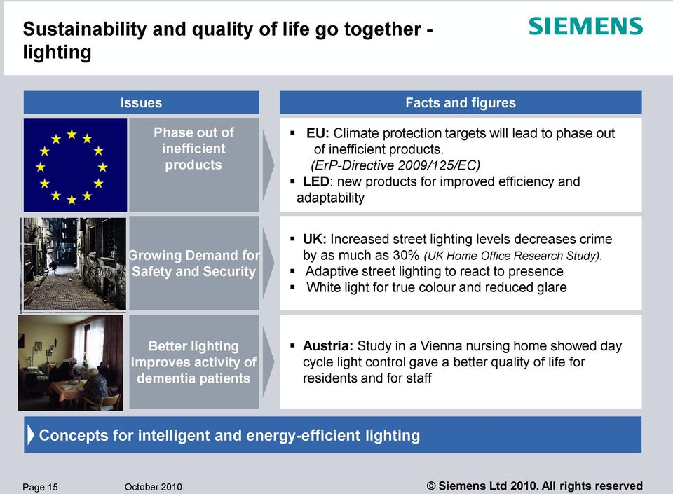 (ErP-Directive 2009/125/EC) LED: new products for improved efficiency and adaptability Growing Demand for Safety and Security UK: Increased street lighting levels decreases crime by as much