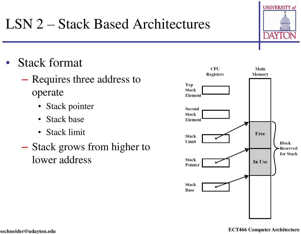 operate Stack pointer Stack base Stack