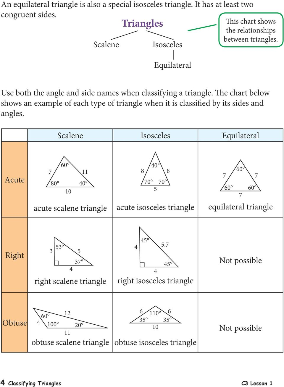 The chart below shows an example of each type of triangle when it is classified by its sides and angles.