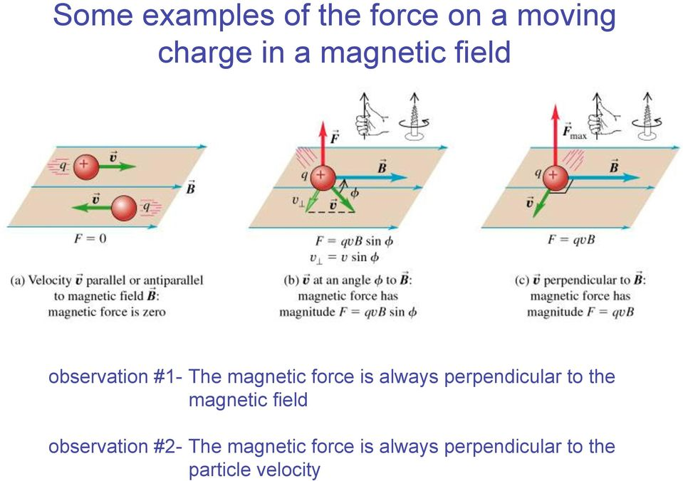 always pependicula to the magnetic field obseation