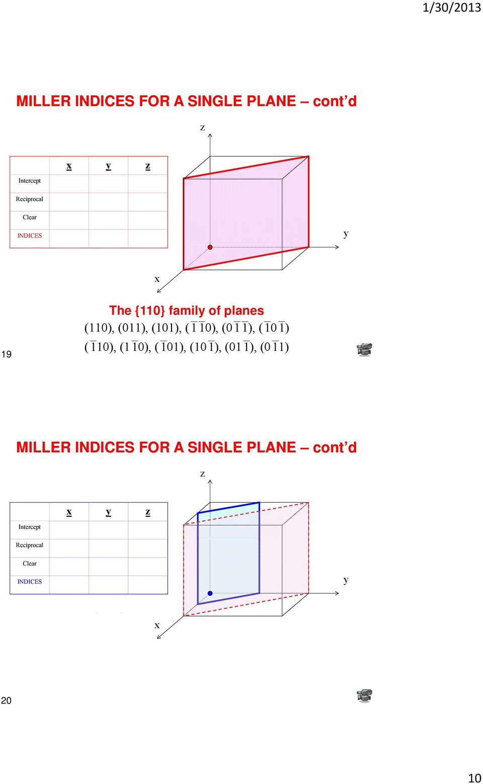 (011), (101) (110), (110), (101), (101), (011), (011) MILLER INDICES FOR A SINGLE