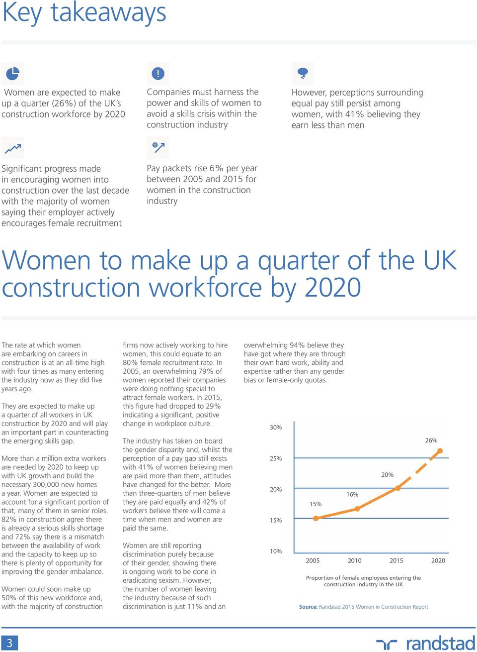 over the last decade with the majority of women saying their employer actively encourages female recruitment Pay packets rise 6% per year between 2005 and 2015 for women in the construction industry