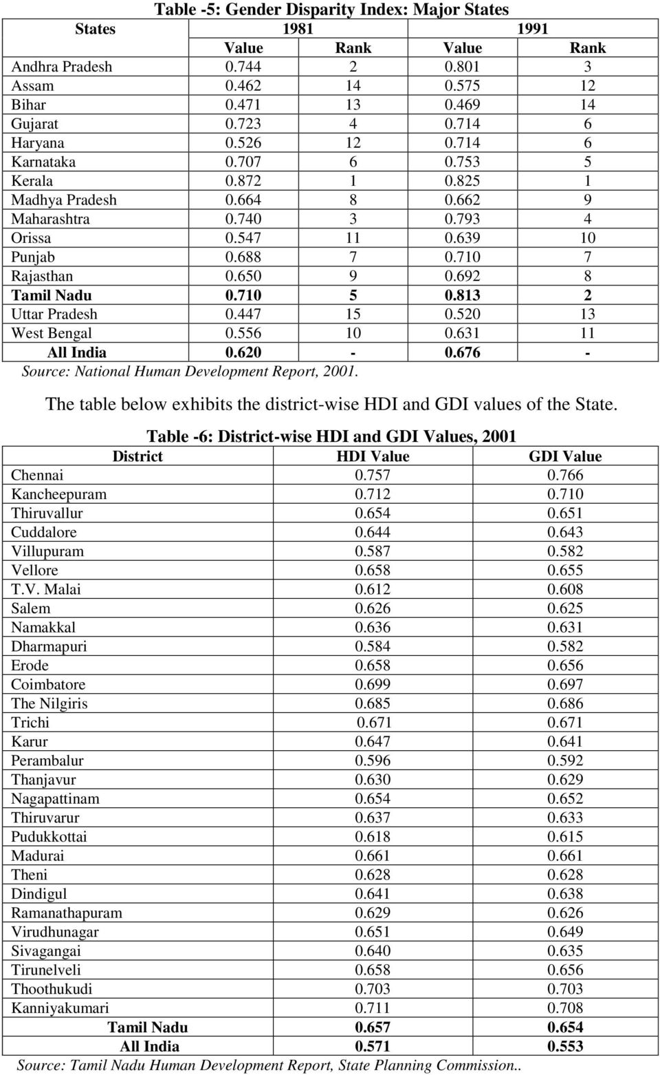692 8 Tamil Nadu 0.710 5 0.813 2 Uttar Pradesh 0.447 15 0.520 13 West Bengal 0.556 10 0.631 11 All India 0.620-0.676 - Source: National Human Development Report, 2001.