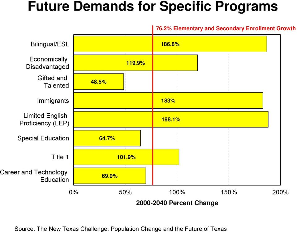 9% Immigrants Limited English Proficiency (LEP) 183% 188.1% Special Education 64.