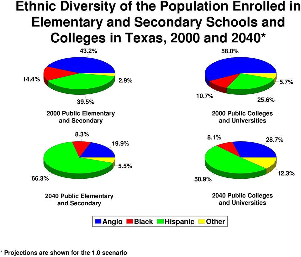 6% 2000 Public Elementary and Secondary 2000 Public Colleges and Universities 8.3% 19.9% 8.1% 28.7% 66.3% 5.