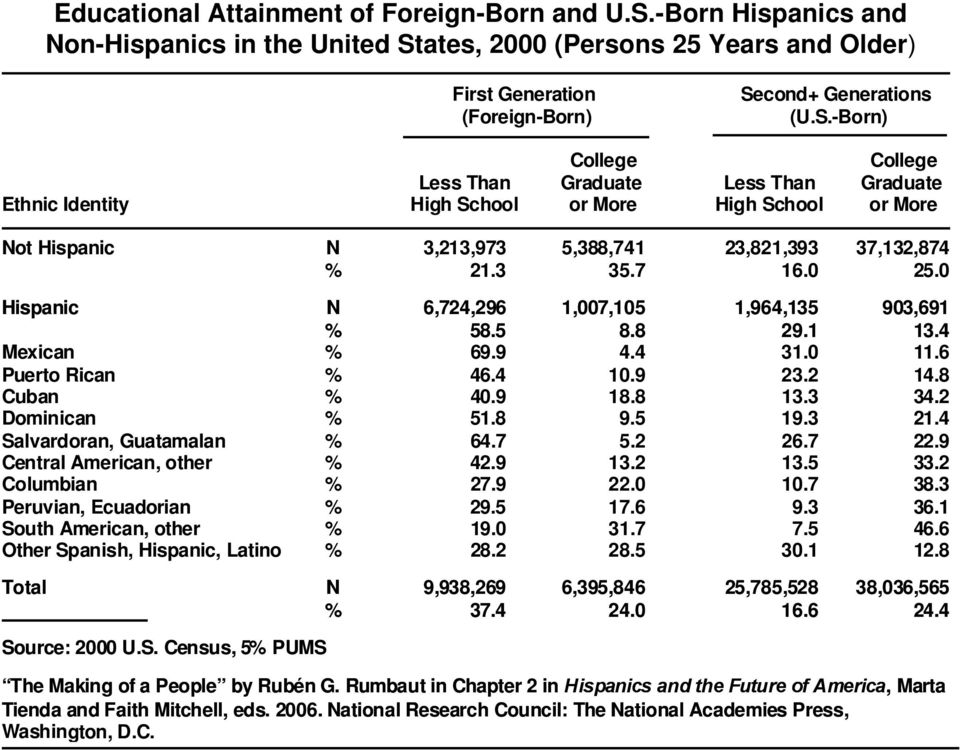 ates, 2000 (Persons 25 Years and Older) First Generation (Foreign-Born) Se