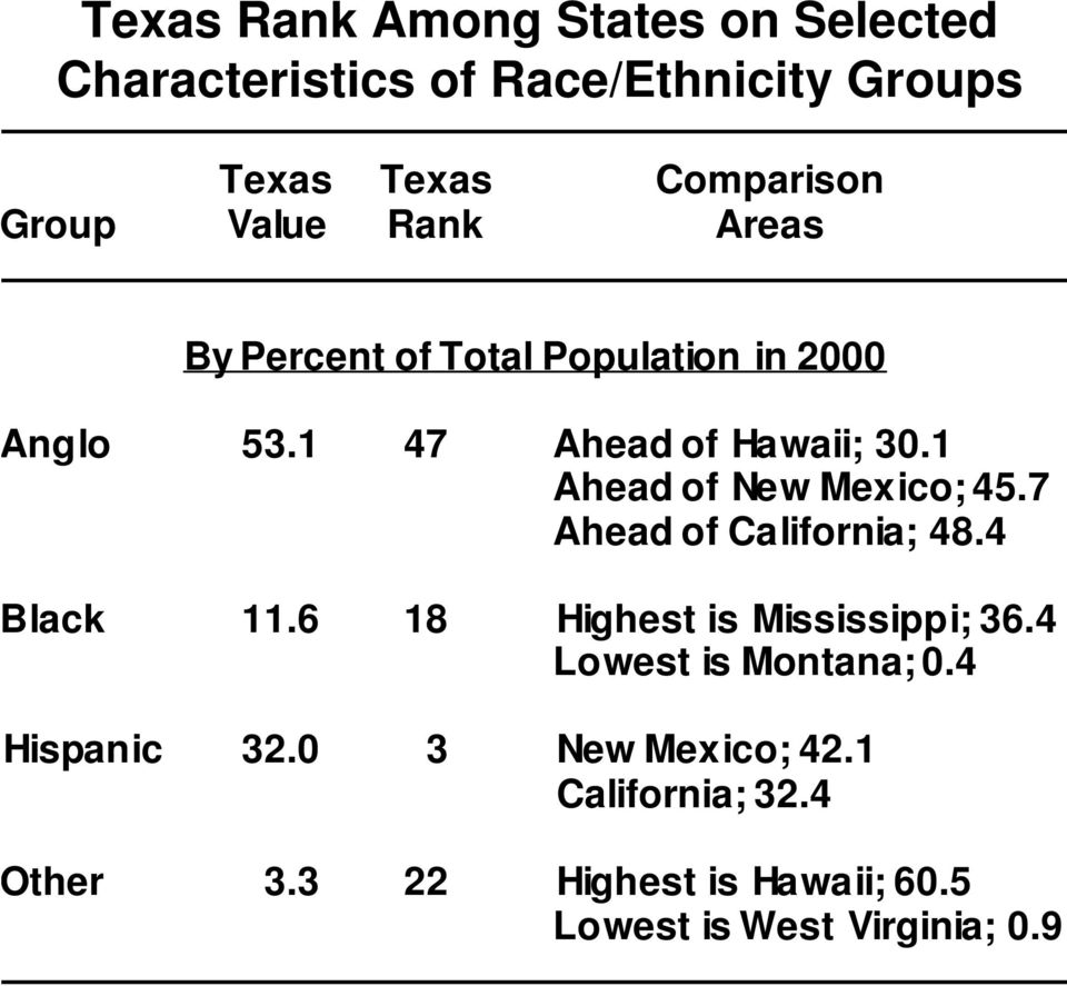 1 Ahead of New Mexico; 45.7 Ahead of California; 48.4 Black 11.6 18 Highest is Mississippi; 36.