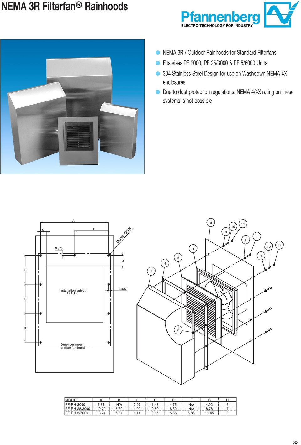 Stainless Steel Design for use on Washdown NEMA 4X enclosures Due to